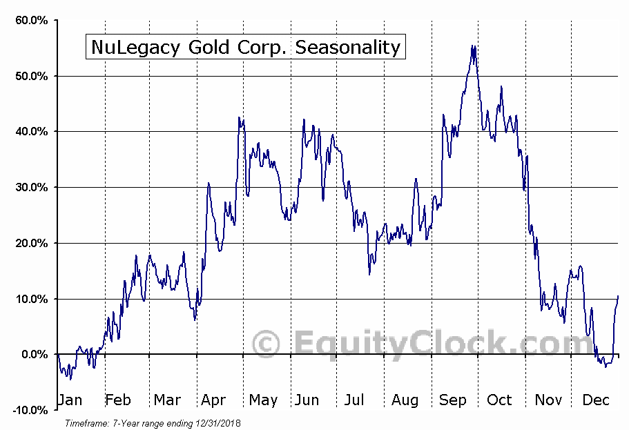 NuLegacy Gold Corp. Seasonal Chart