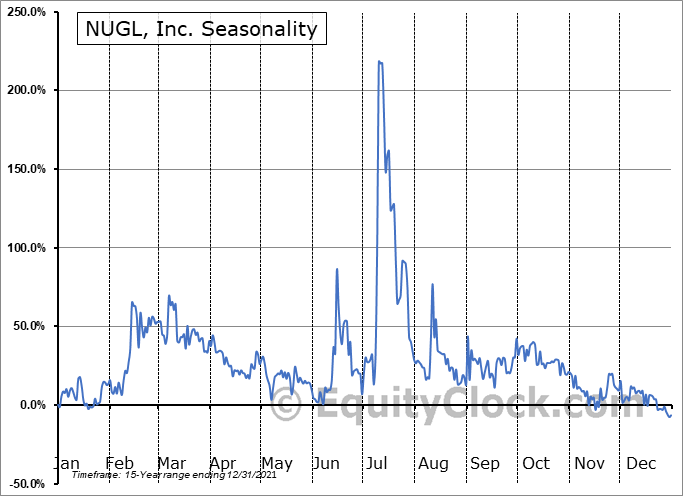 NUGL, Inc. (OTCMKT:NUGL) Seasonal Chart
