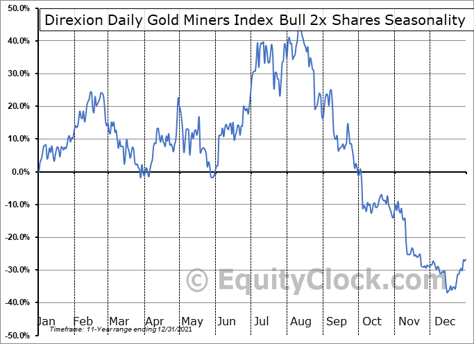 Direxion Daily Gold Miners Index Bull 3x Shares (NYSE:NUGT) Seasonal Chart