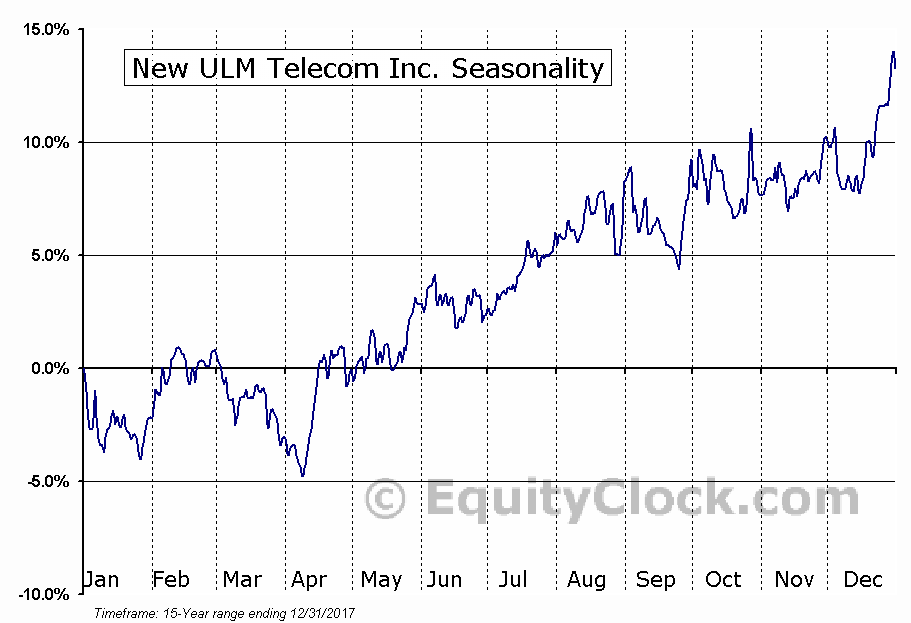 New ULM Telecom Inc. (OTCMKT:NULM) Seasonal Chart