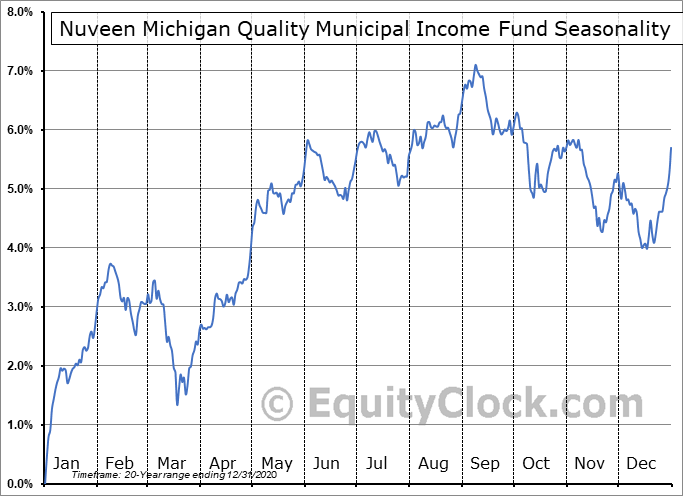 Nuveen Michigan Quality Municipal Income Fund (NYSE:NUM) Seasonal Chart