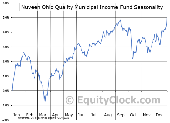 Nuveen Ohio Quality Municipal Income Fund (NYSE:NUO) Seasonal Chart