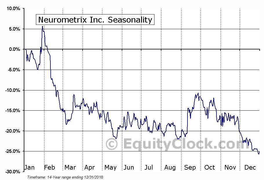 Neurometrix Inc. (NASD:NURO) Seasonal Chart