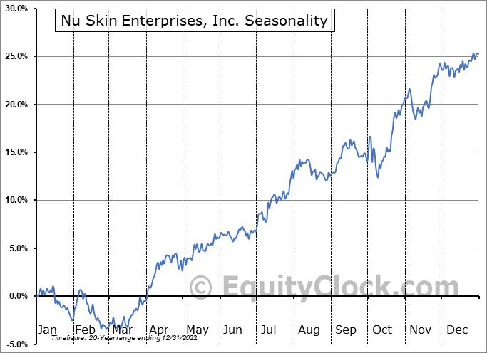 Nu Skin Enterprises, Inc. (NYSE:NUS) Seasonal Chart