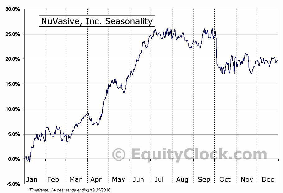 NuVasive, Inc. (NASD:NUVA) Seasonal Chart