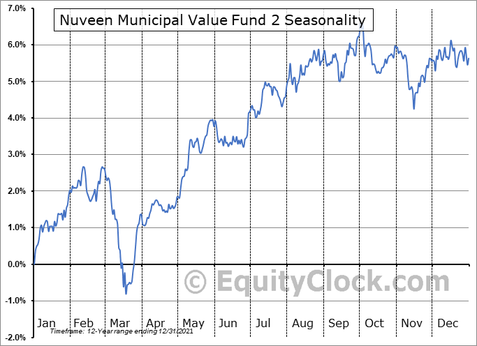 Nuveen Municipal Value Fund 2 (NYSE:NUW) Seasonal Chart