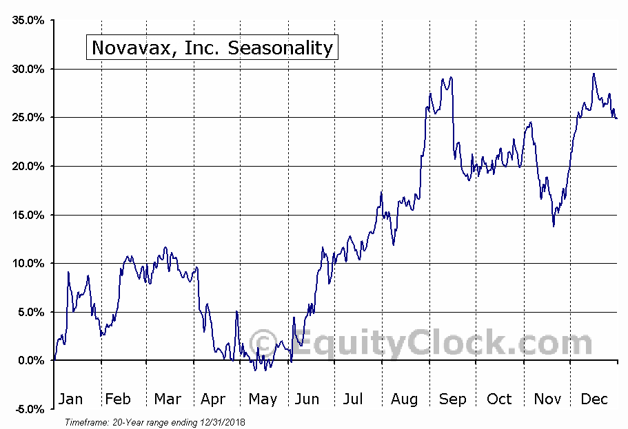 Novavax, Inc. (NASD:NVAX) Seasonal Chart