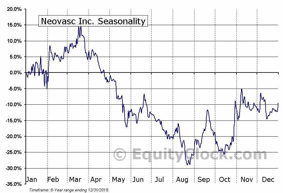 Neovasc Inc. (NASD:NVCN) Seasonal Chart