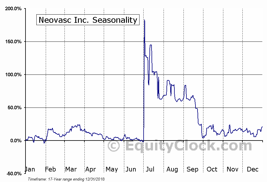 Neovasc Inc. (TSE:NVCN.TO) Seasonal Chart