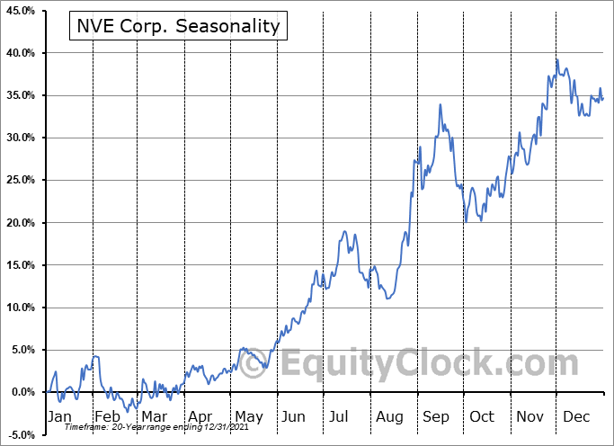NVE Corp. (NASD:NVEC) Seasonal Chart