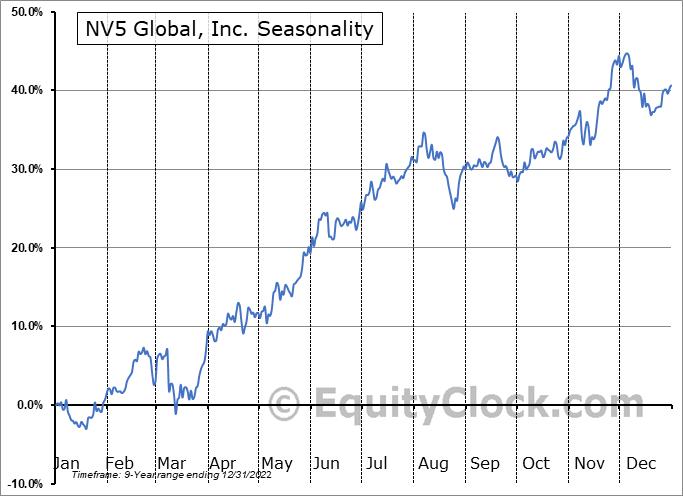 NV5 Holdings, Inc. (NASD:NVEE) Seasonal Chart