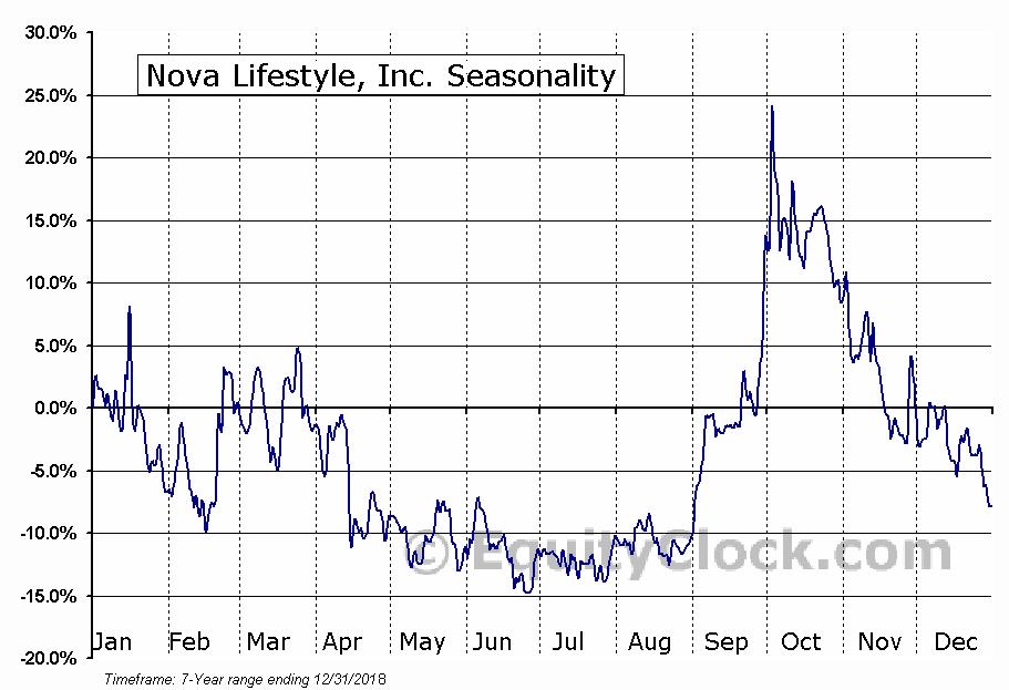 Nova Lifestyle, Inc. (NASD:NVFY) Seasonal Chart