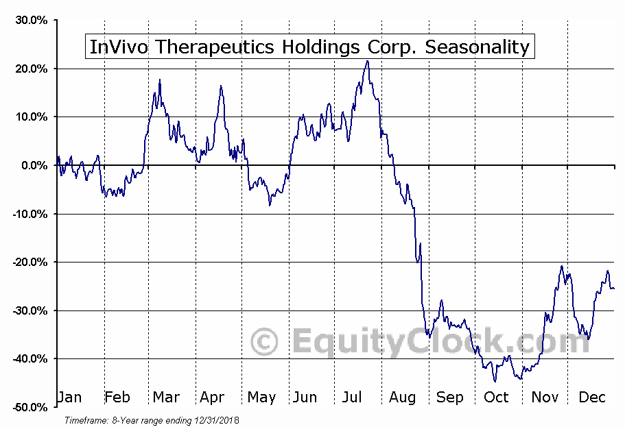 InVivo Therapeutics Holdings Corp. (NASD:NVIV) Seasonal Chart