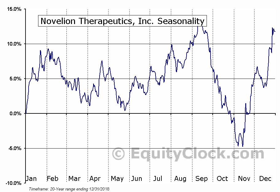 Novelion Therapeutics, Inc. (NASD:NVLN) Seasonal Chart
