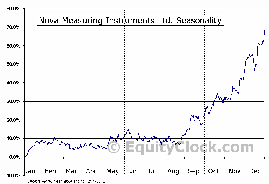 Nova Measuring Instruments Ltd. (NASD:NVMI) Seasonal Chart