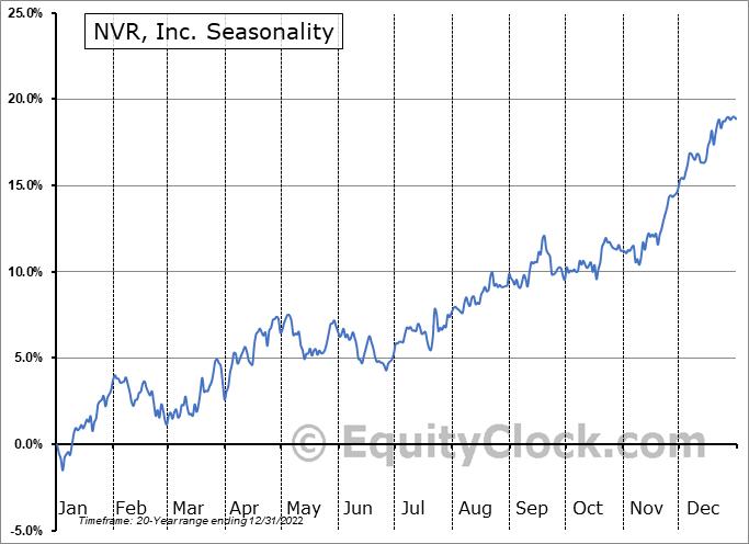 NVR, Inc. (NYSE:NVR) Seasonal Chart