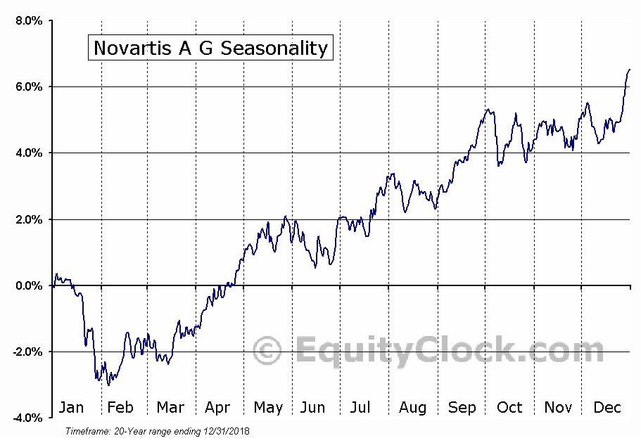Novartis A G (NYSE:NVS) Seasonal Chart