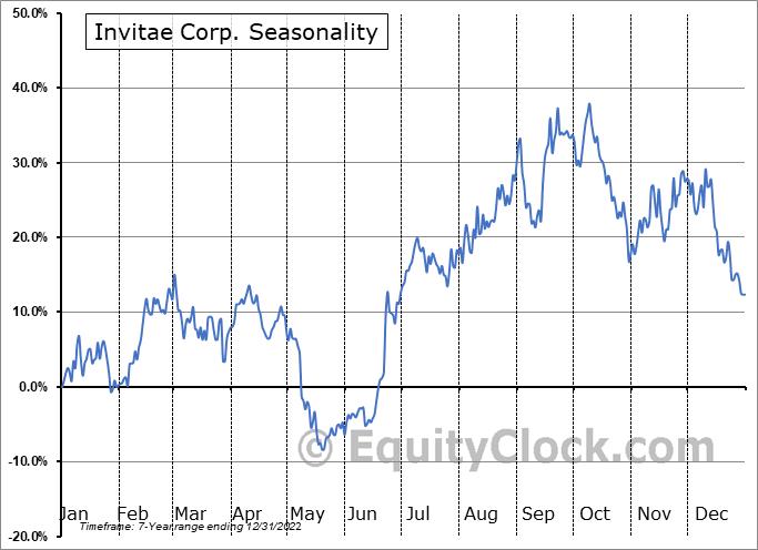 Invitae Corp. (NYSE:NVTA) Seasonal Chart