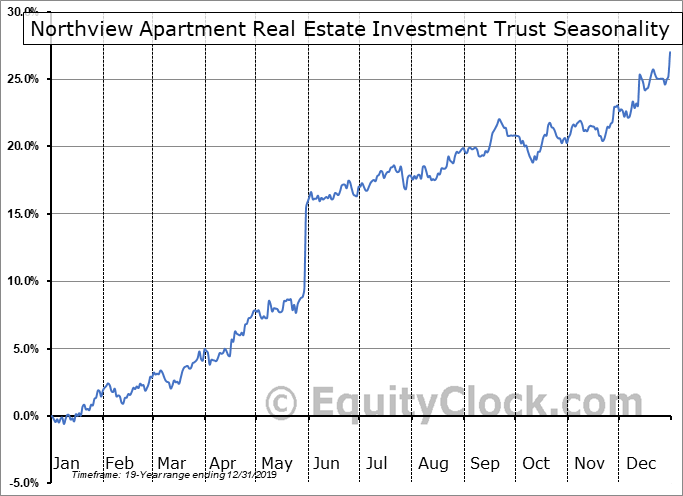 Northview Apartment Real Estate Investment Trust (TSE:NVU/UN.TO) Seasonal Chart
