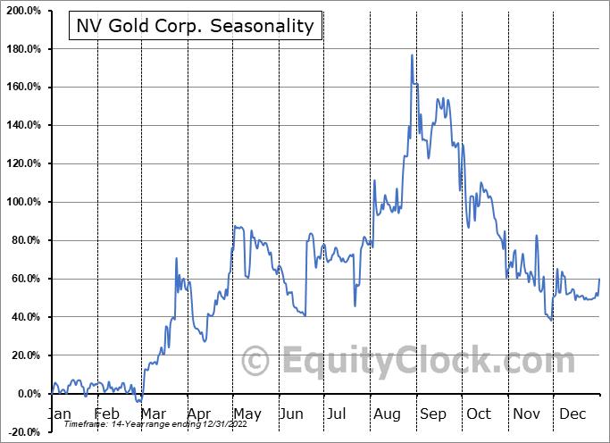 NV Gold Corp. (TSXV:NVX.V) Seasonal Chart