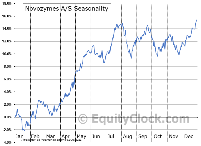 Novozymes A/S (OTCMKT:NVZMY) Seasonal Chart