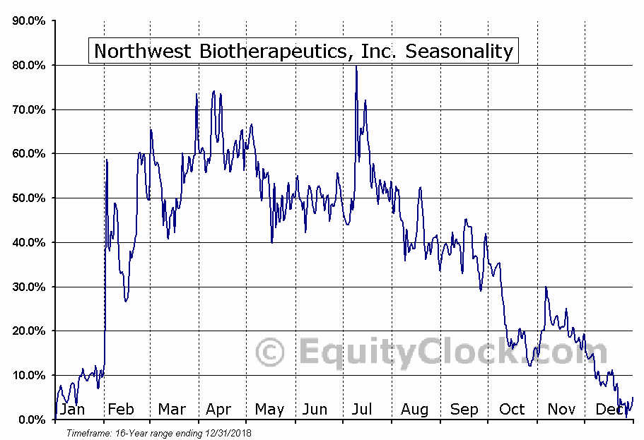 Northwest Biotherapeutics, Inc. (OTCMKT:NWBO) Seasonal Chart