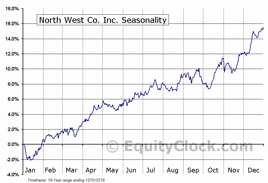 North West Company Inc (TSE:NWC) Seasonal Chart