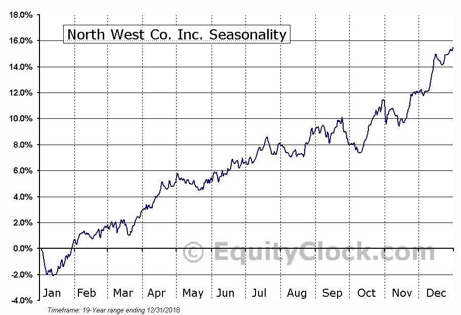 North West Co. Inc. (TSE:NWC.TO) Seasonal Chart