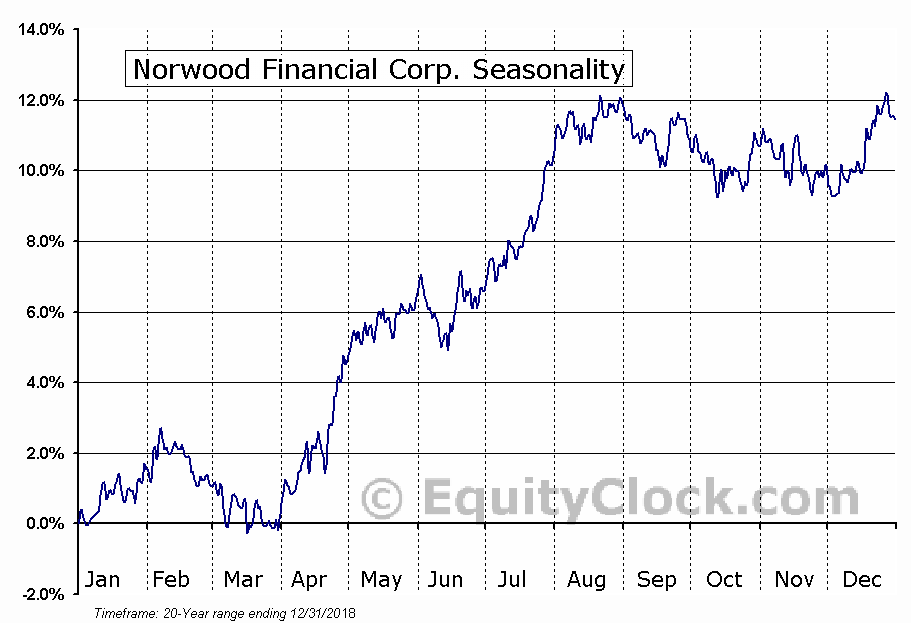 Norwood Financial Corp. (NASD:NWFL) Seasonal Chart