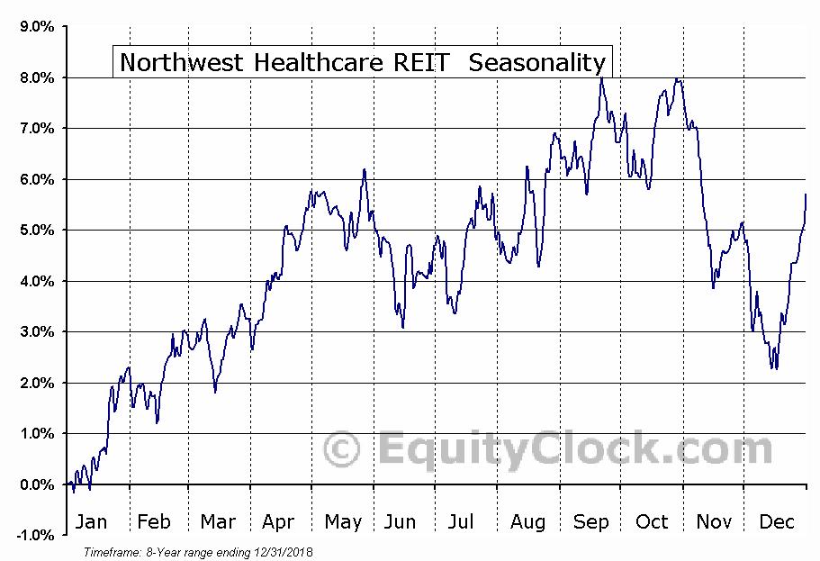Northwest Healthcare REIT  (TSE:NWH/UN.TO) Seasonal Chart