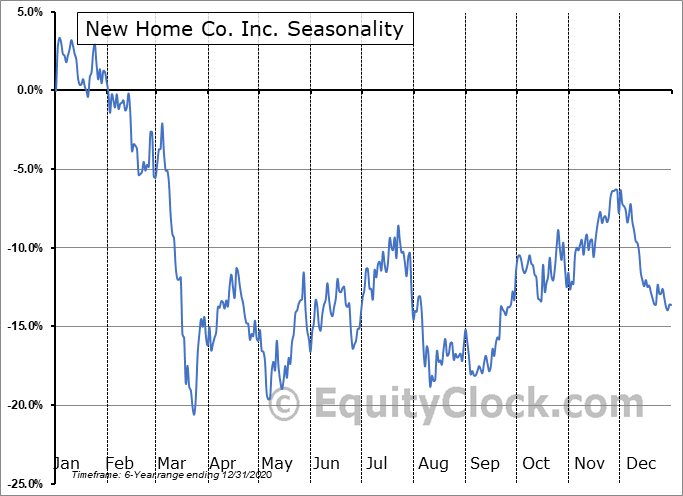 New Home Co. Inc. (NYSE:NWHM) Seasonal Chart