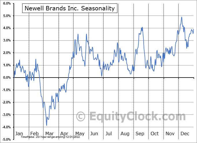 Newell Brands Inc. (NASD:NWL) Seasonal Chart