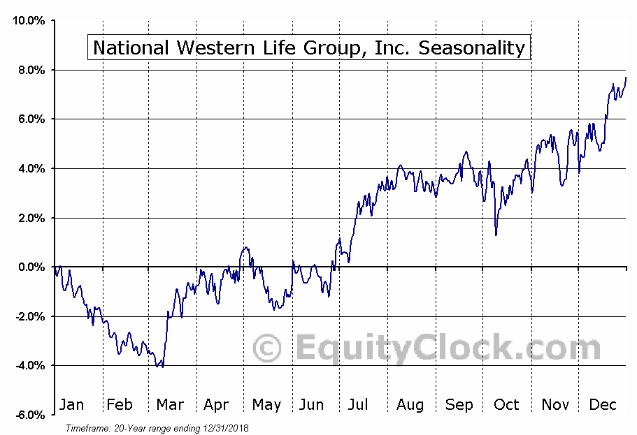 National Western Life Group, Inc. (NASD:NWLI) Seasonal Chart