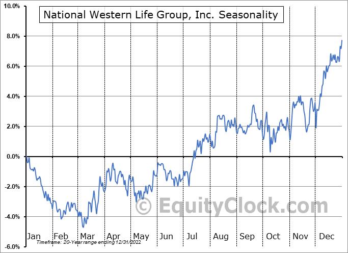 National Western Life Group, Inc. (NASD:NWLI) Seasonal Chart