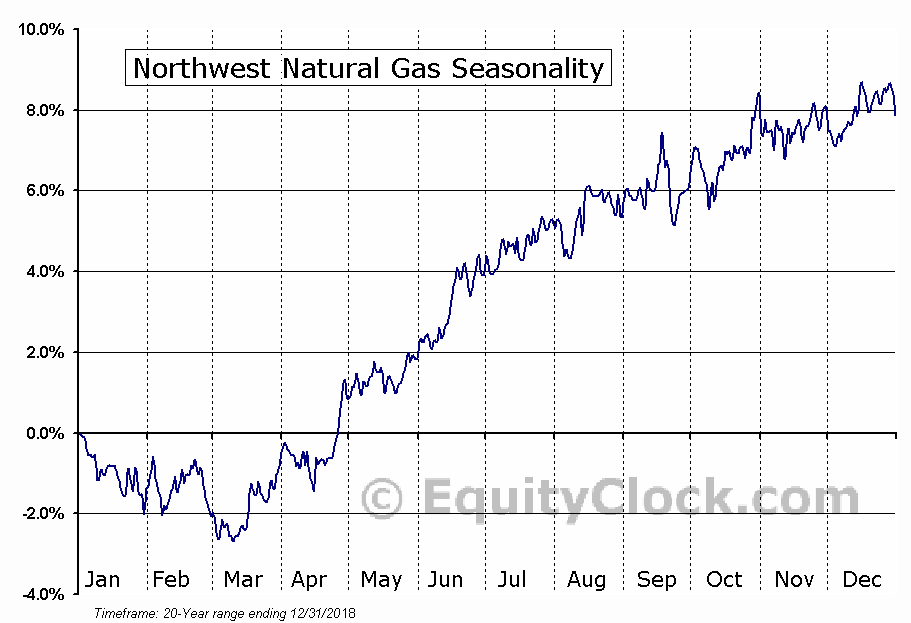 Northwest Natural Gas (NYSE:NWN) Seasonal Chart