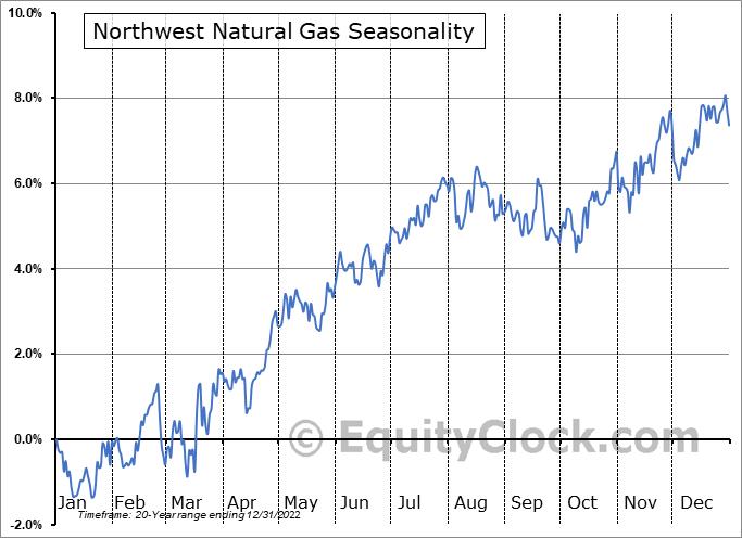 Northwest Natural Gas (NYSE:NWN) Seasonal Chart
