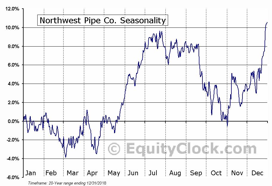 Northwest Pipe Co. (NASD:NWPX) Seasonal Chart