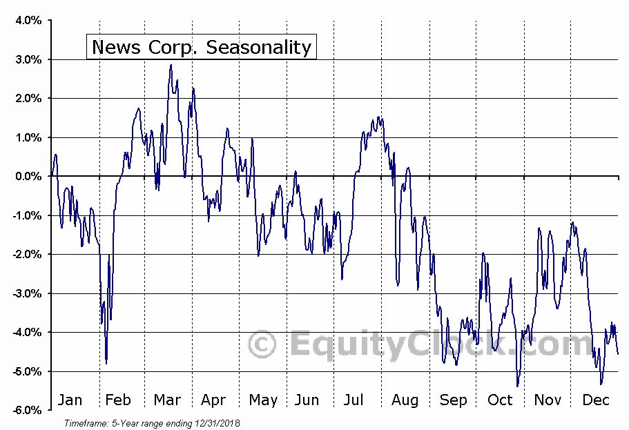 News Corp. (NASD:NWS) Seasonal Chart