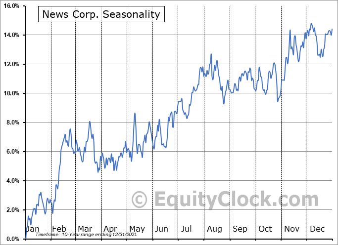 News Corp. (NASD:NWSA) Seasonal Chart