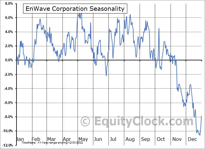 EnWave Corporation (OTCMKT:NWVCF) Seasonal Chart