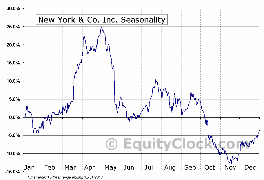 New York & Co. Inc. (NYSE:NWY) Seasonal Chart