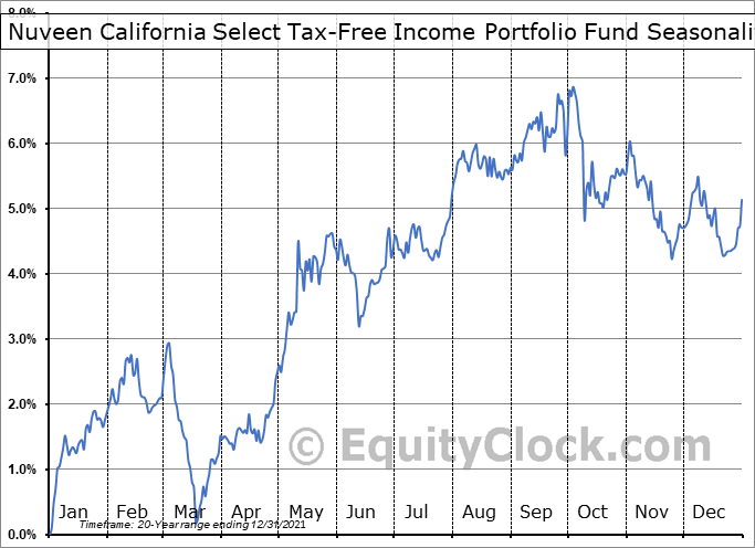 Nuveen California Select Tax-Free Income Portfolio Fund (NYSE:NXC) Seasonal Chart