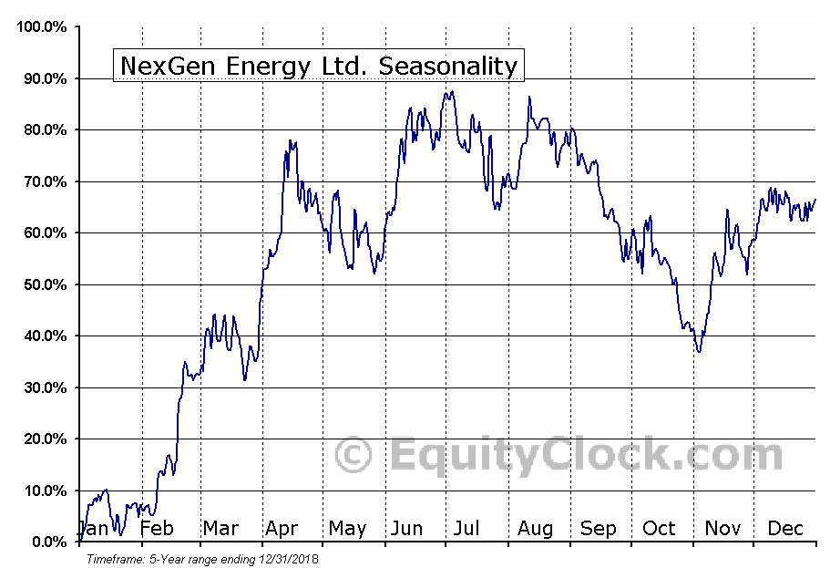 NexGen Energy Ltd. (AMEX:NXE) Seasonal Chart
