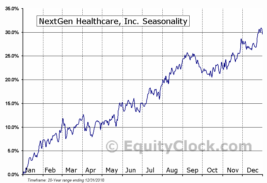 NextGen Healthcare, Inc. (NASD:NXGN) Seasonal Chart