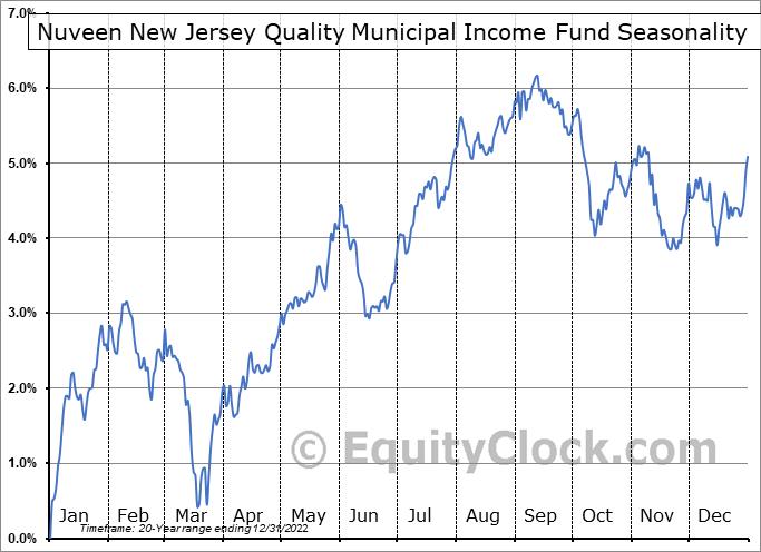 Nuveen New Jersey Quality Municipal Income Fund (NYSE:NXJ) Seasonal Chart