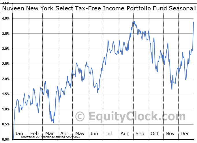 Nuveen New York Select Tax-Free Income Portfolio Fund (NYSE:NXN) Seasonal Chart
