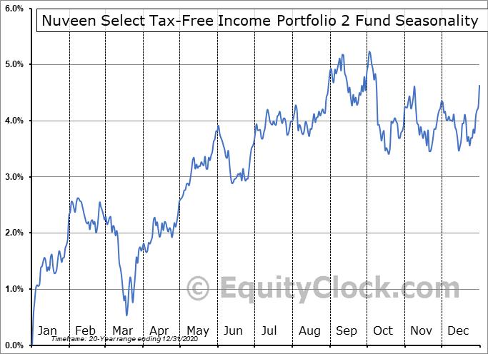 Nuveen Select Tax-Free Income Portfolio 2 Fund (NYSE:NXQ) Seasonal Chart