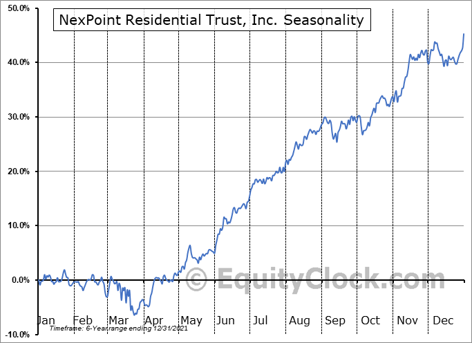 NexPoint Residential Trust, Inc. (NYSE:NXRT) Seasonal Chart