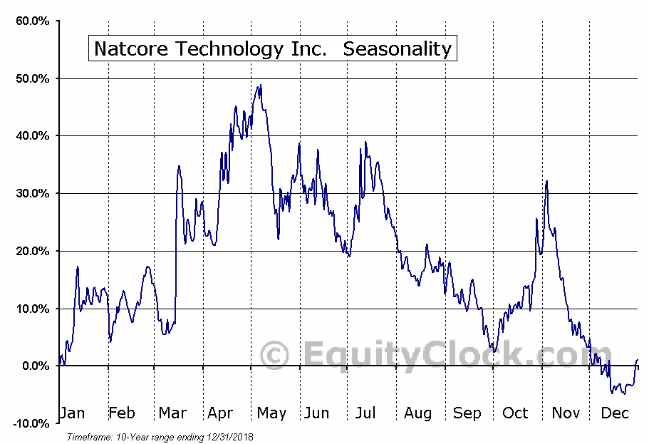Natcore Technology Inc.  (TSXV:NXT.V) Seasonal Chart