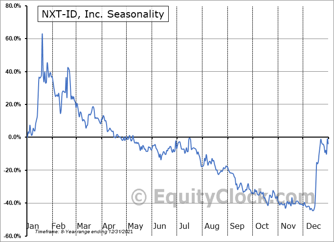 NXT-ID, Inc. (NASD:NXTD) Seasonal Chart